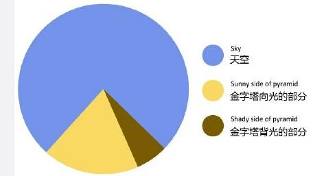 好的饼图,总是能让人一目了然…