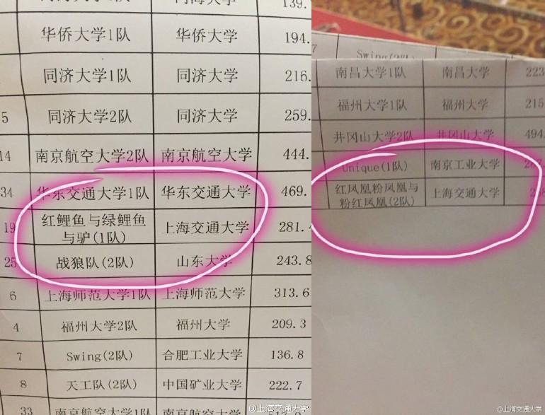 上海交通大学:网友@Dree追 给我们留言说:我是华东地区结构设计大赛的主持人,上海交通大学的都这么任性吗,这让主持人怎么念