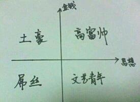 数学可真神奇。你属于哪个象限???