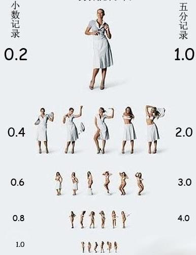 美女视力表 这样你们测视力就认真了吧!有美女看哦!
