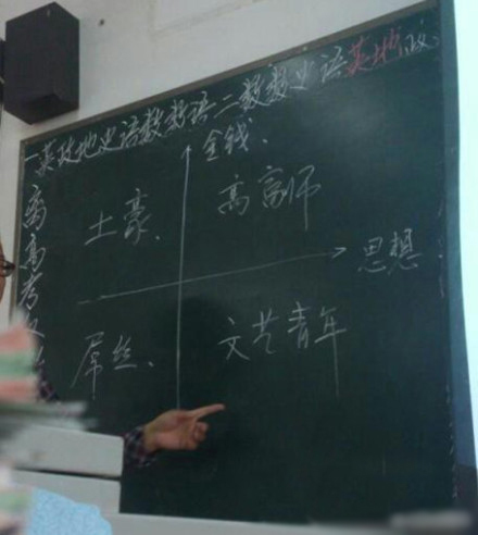 数学老师帮你分析屌丝、土豪、高富帅,有点准!