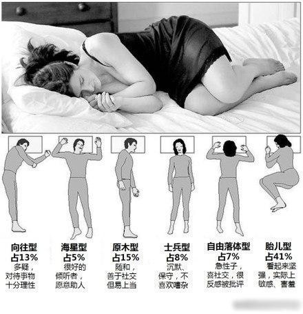 你的睡姿会透露你的个性~
