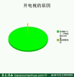开电视的原因,我不得不说:广州人民发来贺电
